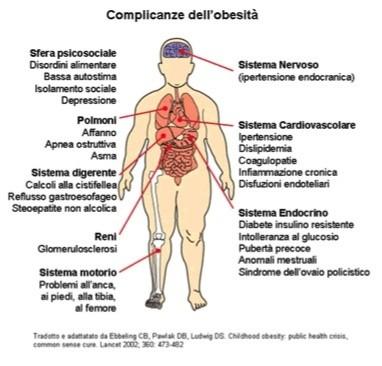 complicanze-obesita