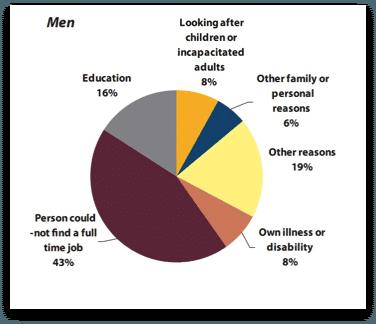 motivi-part-time-uomini